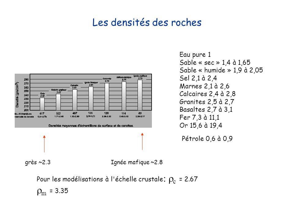 Les densités des roches