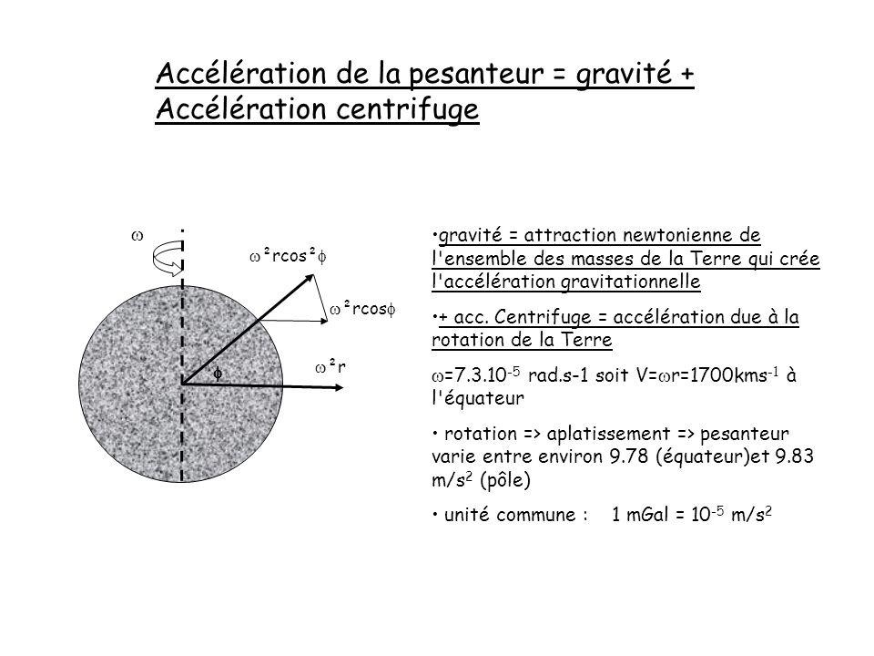 Accélération de la pesanteur = gravité + Accélération centrifuge