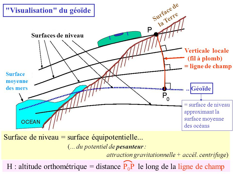 Visualisation du géoïde