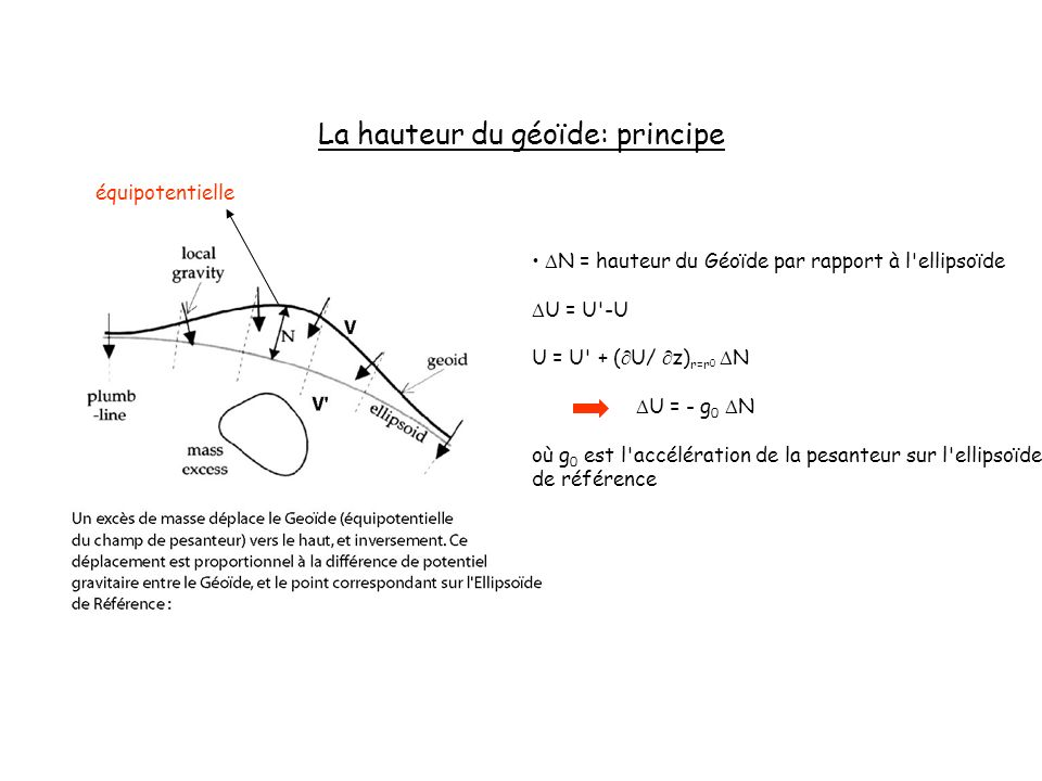 La hauteur du géoïde: principe