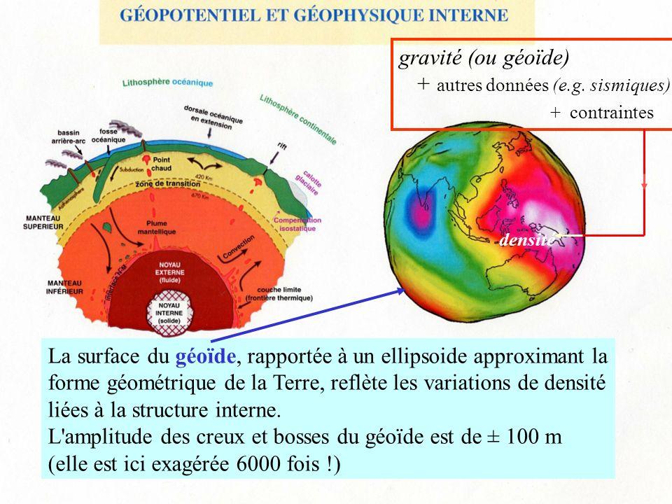 + autres données (e.g. sismiques) + contraintes