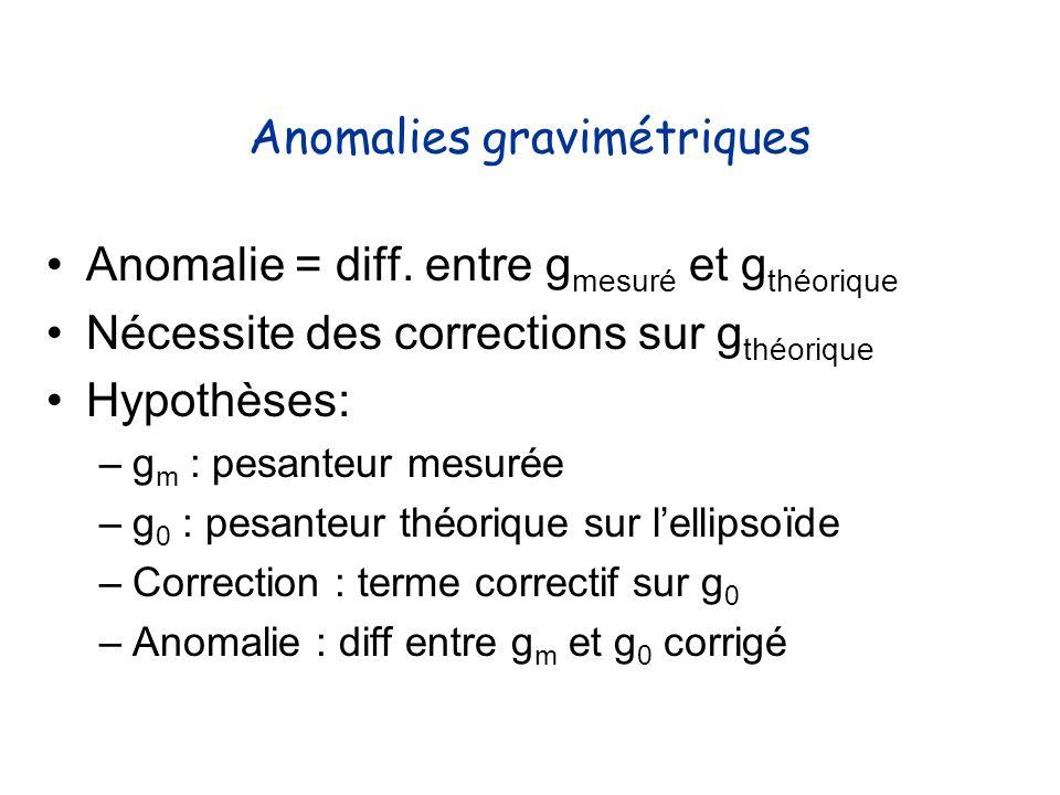 Anomalies gravimétriques