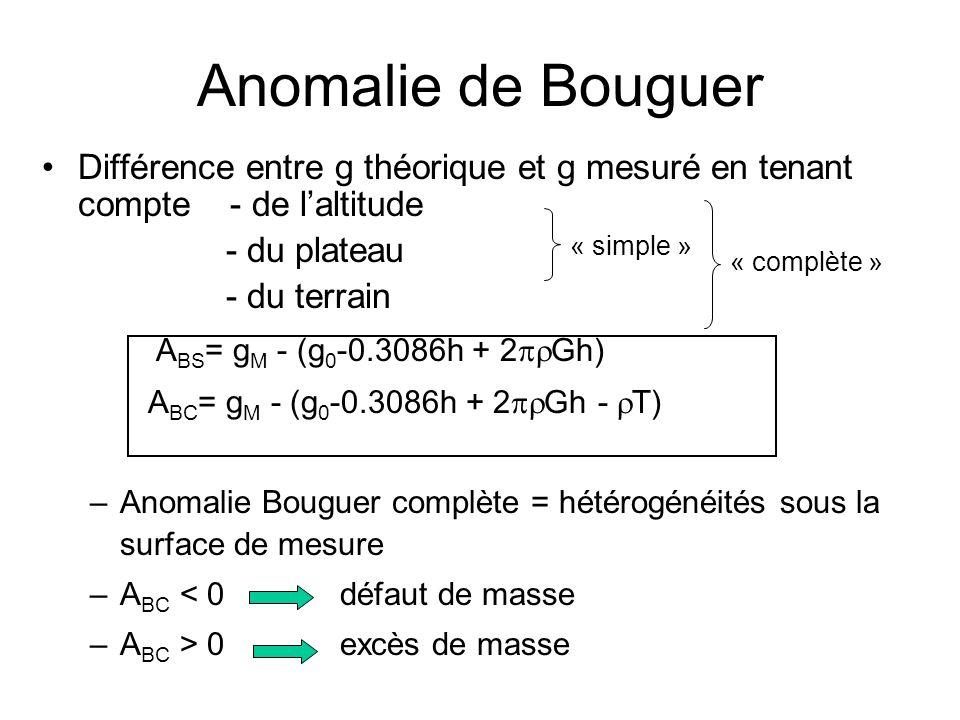 Anomalie de Bouguer ABS= gM - (g0-0.3086h + 2prGh)