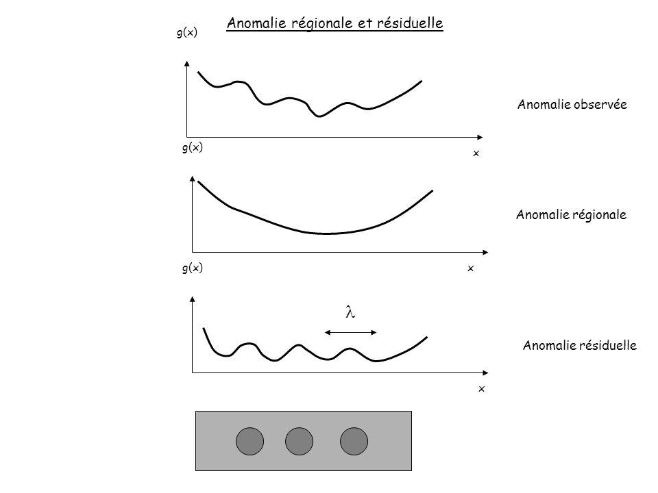 l Anomalie régionale et résiduelle Anomalie observée