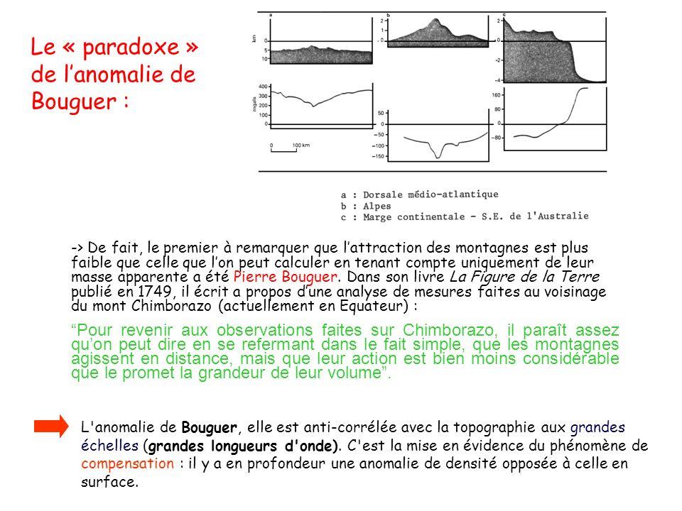 Le « paradoxe » de l'anomalie de Bouguer :