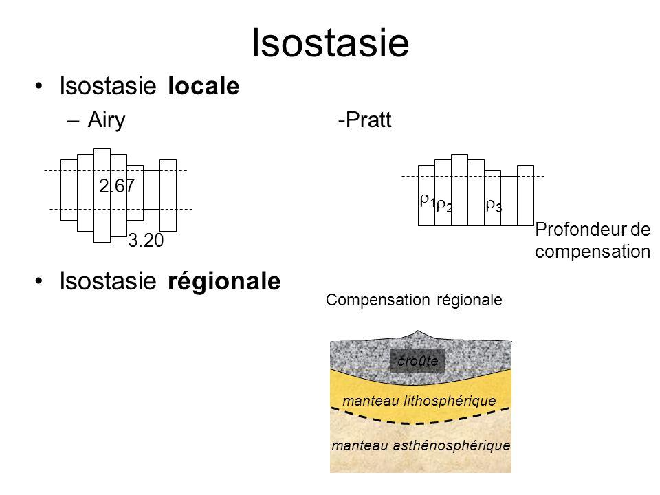 Isostasie Isostasie locale Isostasie régionale Airy -Pratt 2.67 r1 r2