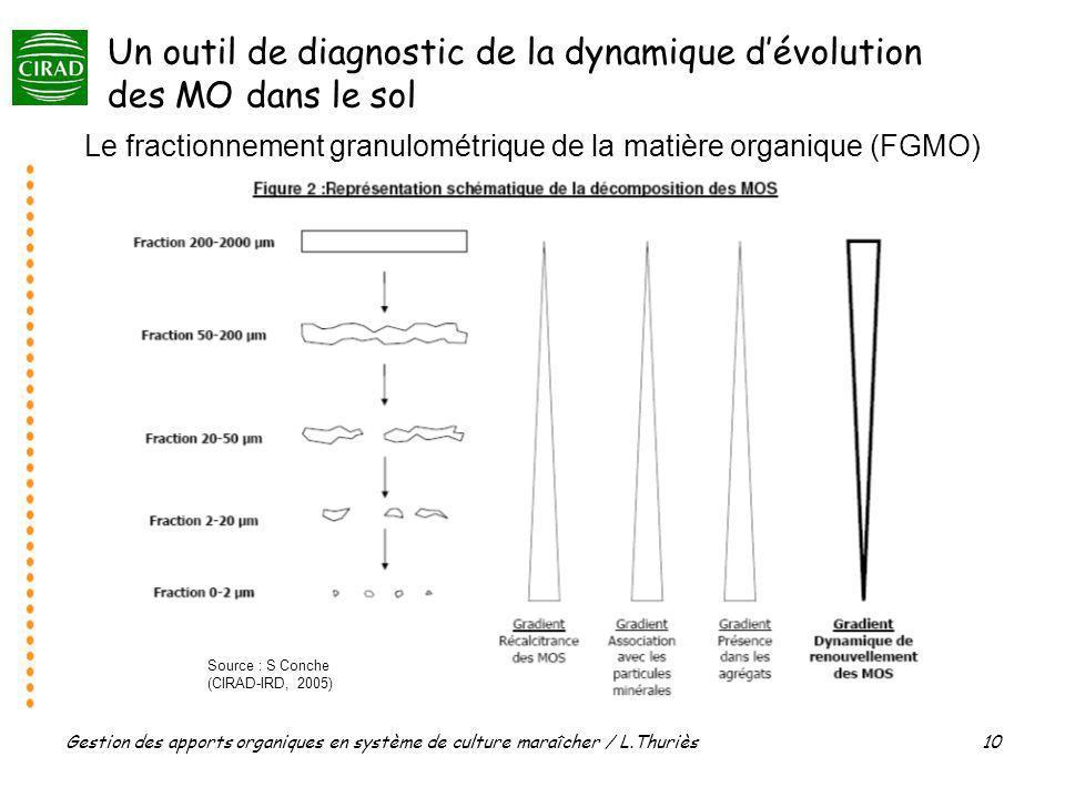 Un outil de diagnostic de la dynamique d'évolution des MO dans le sol