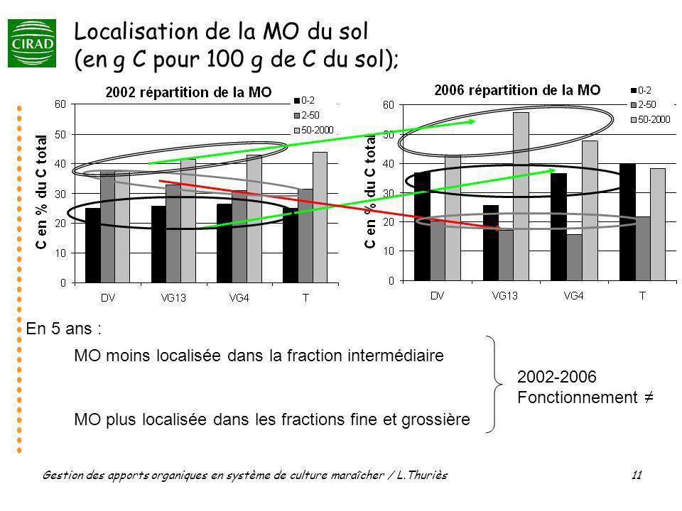 Localisation de la MO du sol (en g C pour 100 g de C du sol); 2002-2006