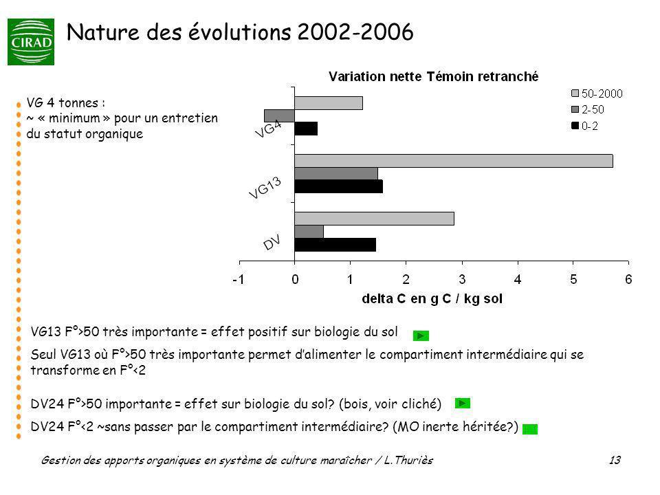 Nature des évolutions 2002-2006