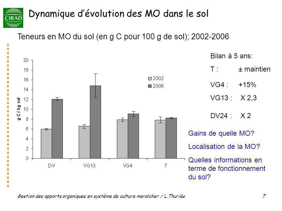 Dynamique d'évolution des MO dans le sol