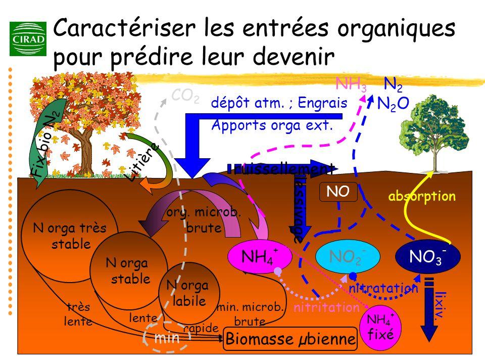 Caractériser les entrées organiques pour prédire leur devenir