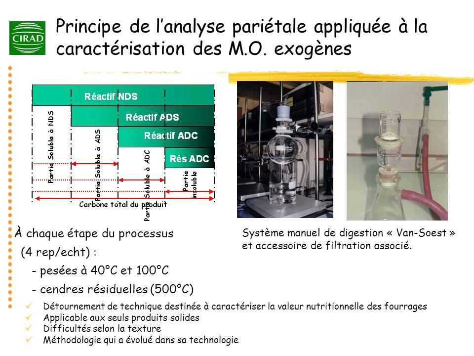 Principe de l'analyse pariétale appliquée à la caractérisation des M.O. exogènes