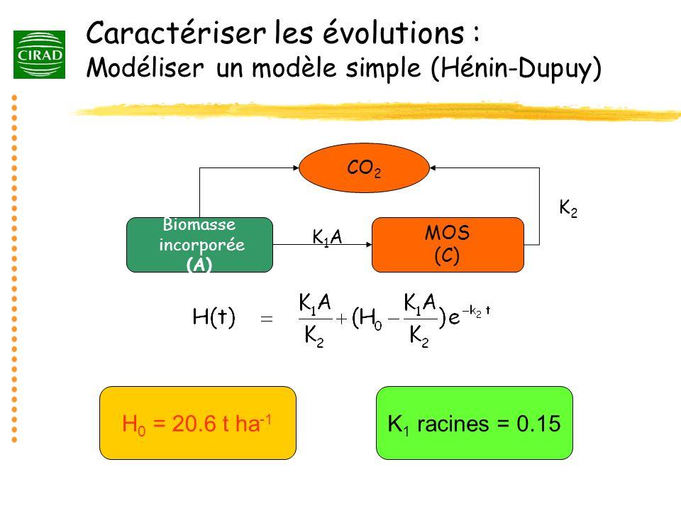 Caractériser les évolutions : Modéliser un modèle simple (Hénin-Dupuy)