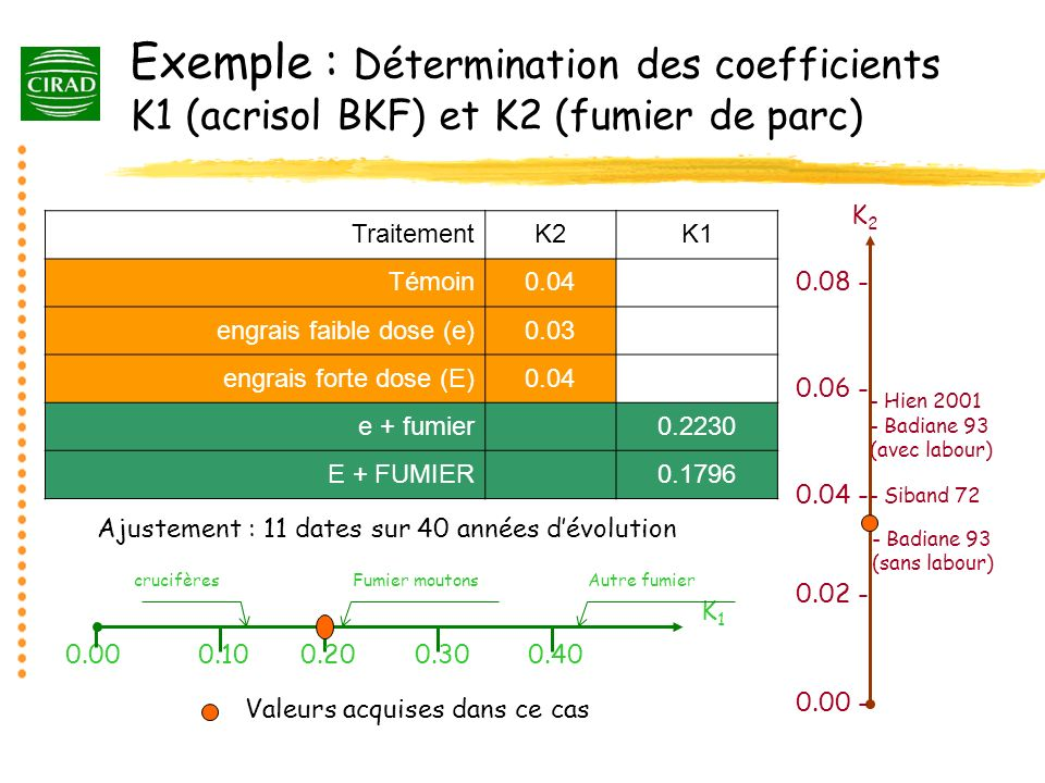 Exemple : Détermination des coefficients K1 (acrisol BKF) et K2 (fumier de parc)