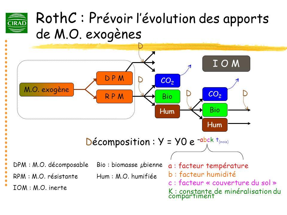 RothC : Prévoir l'évolution des apports de M.O. exogènes