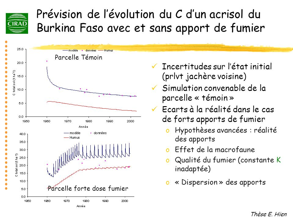 Prévision de l'évolution du C d'un acrisol du Burkina Faso avec et sans apport de fumier