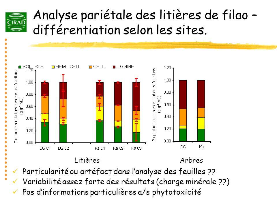 Analyse pariétale des litières de filao – différentiation selon les sites.