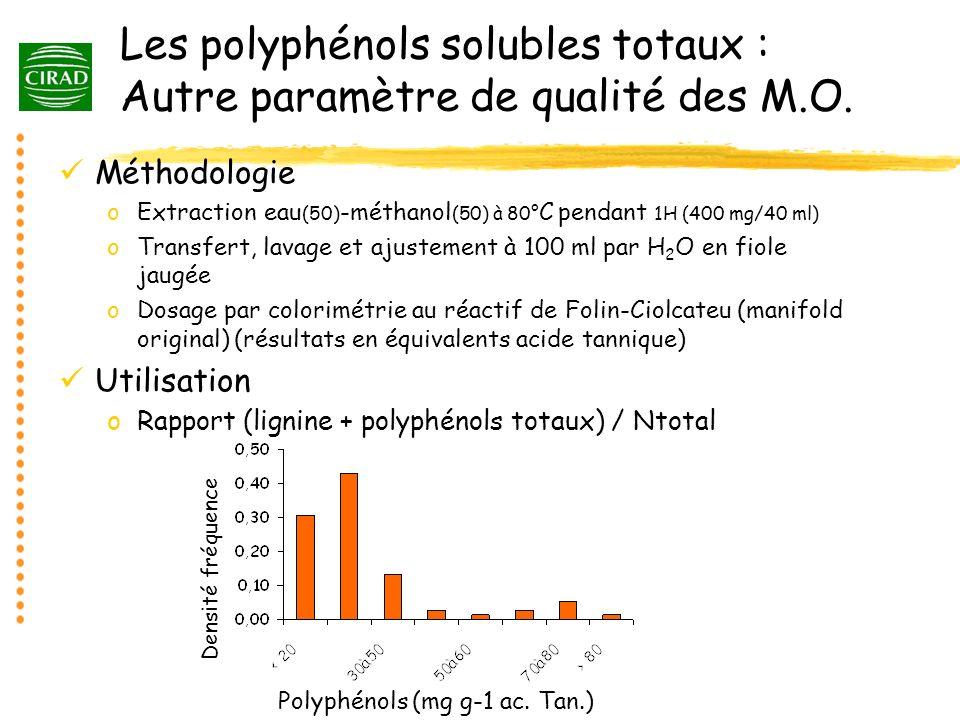 Les polyphénols solubles totaux : Autre paramètre de qualité des M.O.