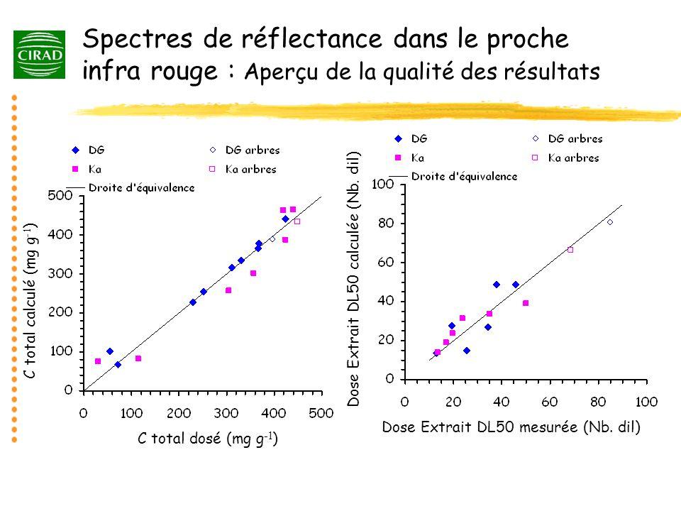 Spectres de réflectance dans le proche infra rouge : Aperçu de la qualité des résultats