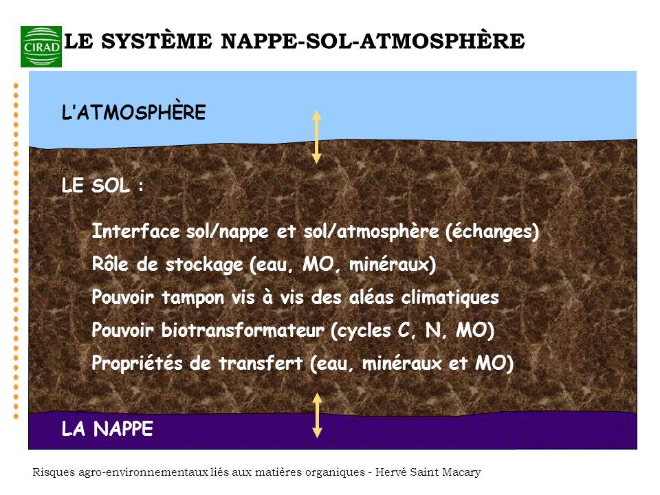 LE SYSTÈME NAPPE-SOL-ATMOSPHÈRE