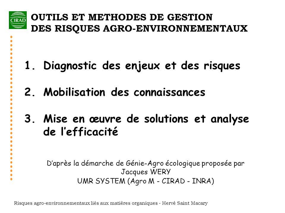 Diagnostic des enjeux et des risques Mobilisation des connaissances