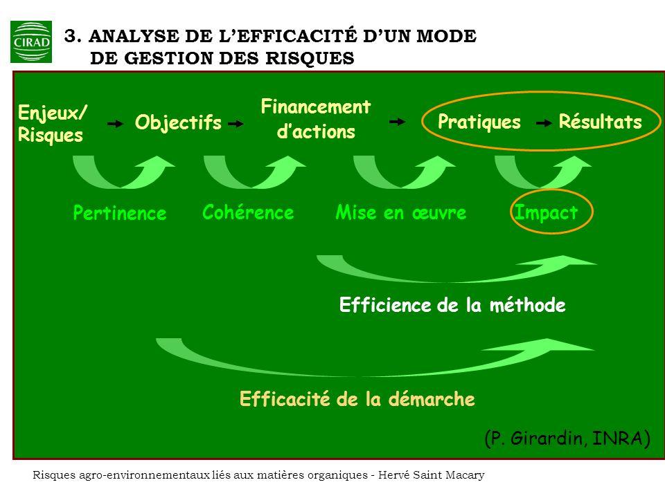 Financement d'actions