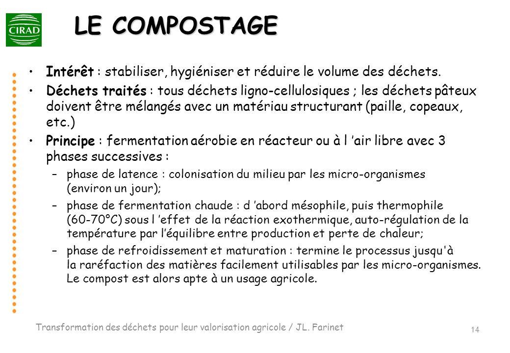 LE COMPOSTAGEIntérêt : stabiliser, hygiéniser et réduire le volume des déchets.