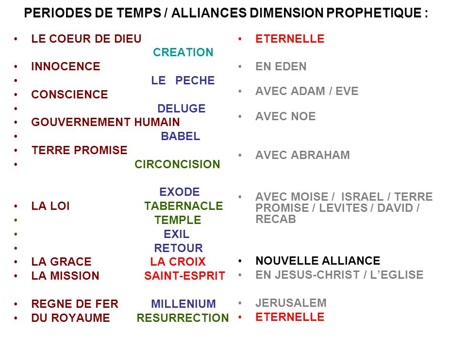 PERIODES DE TEMPS / ALLIANCES DIMENSION PROPHETIQUE :
