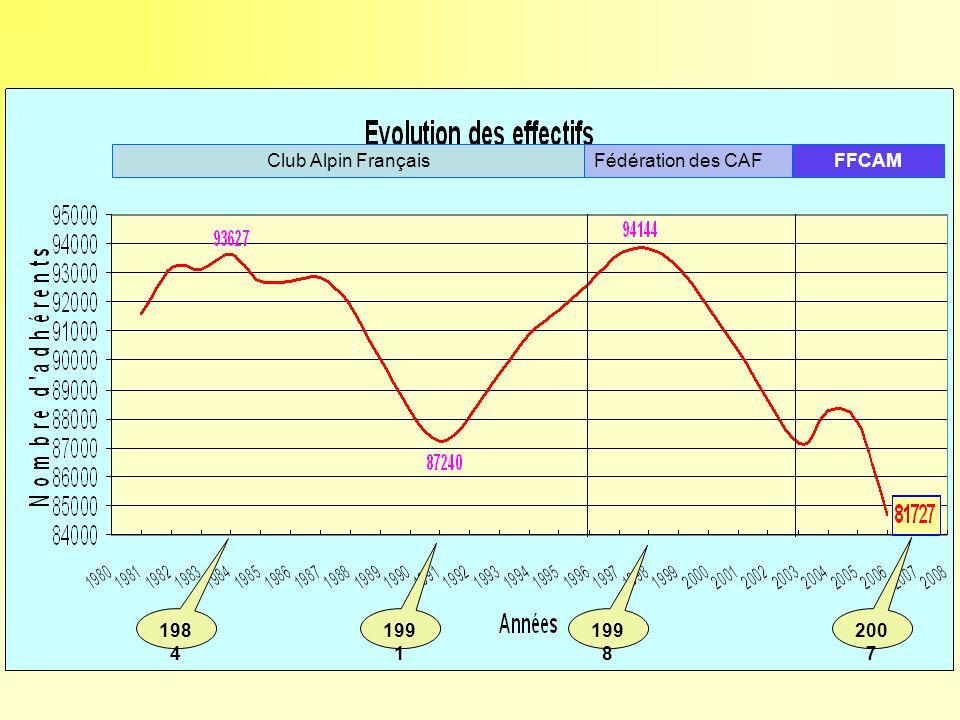 Club Alpin Français Fédération des CAF FFCAM 1984 1991 1998 2007