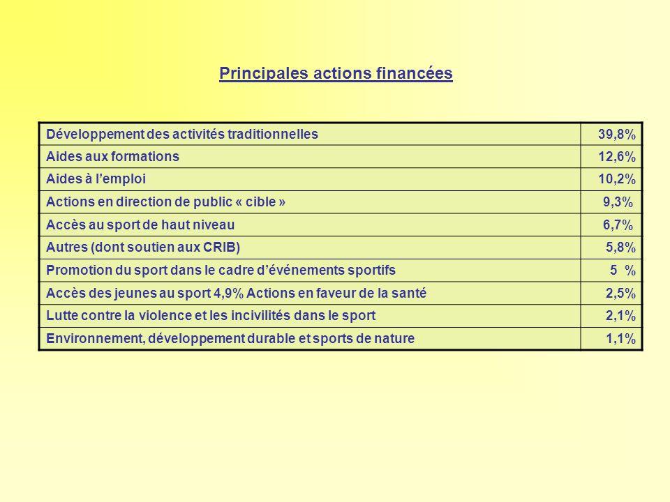 Principales actions financées