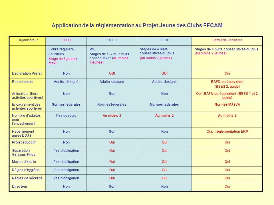 Application de la réglementation au Projet Jeune des Clubs FFCAM