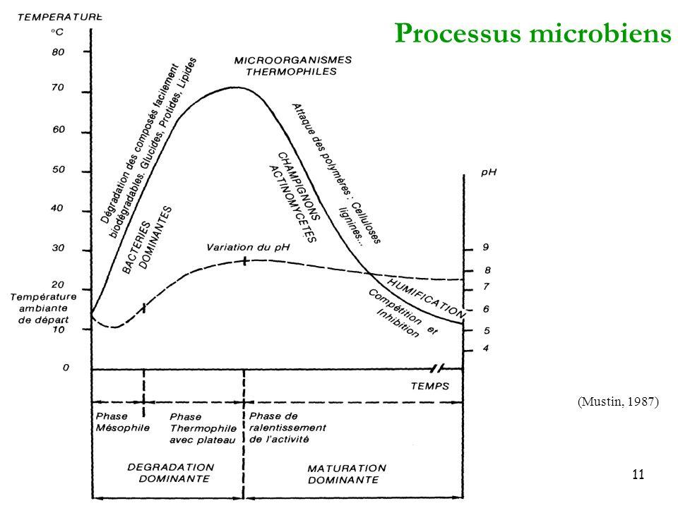 Processus microbiens (Mustin, 1987)