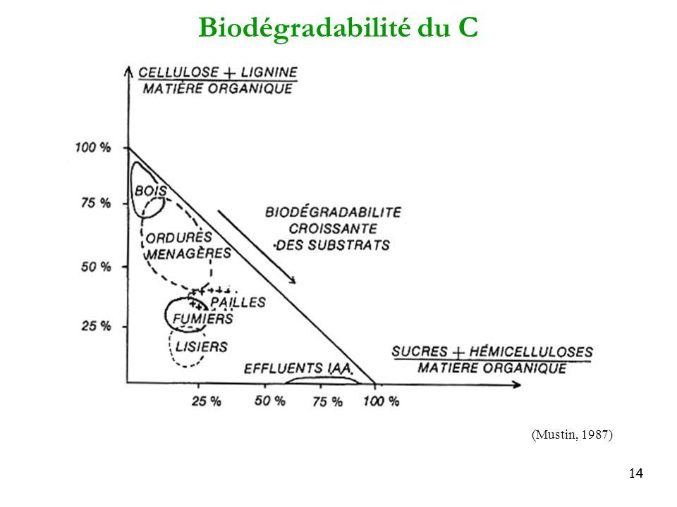 Biodégradabilité du C (Mustin, 1987)
