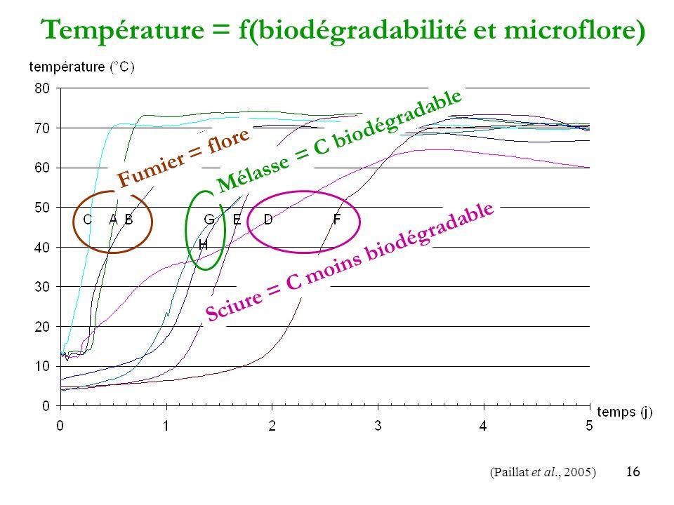 Température = f(biodégradabilité et microflore)