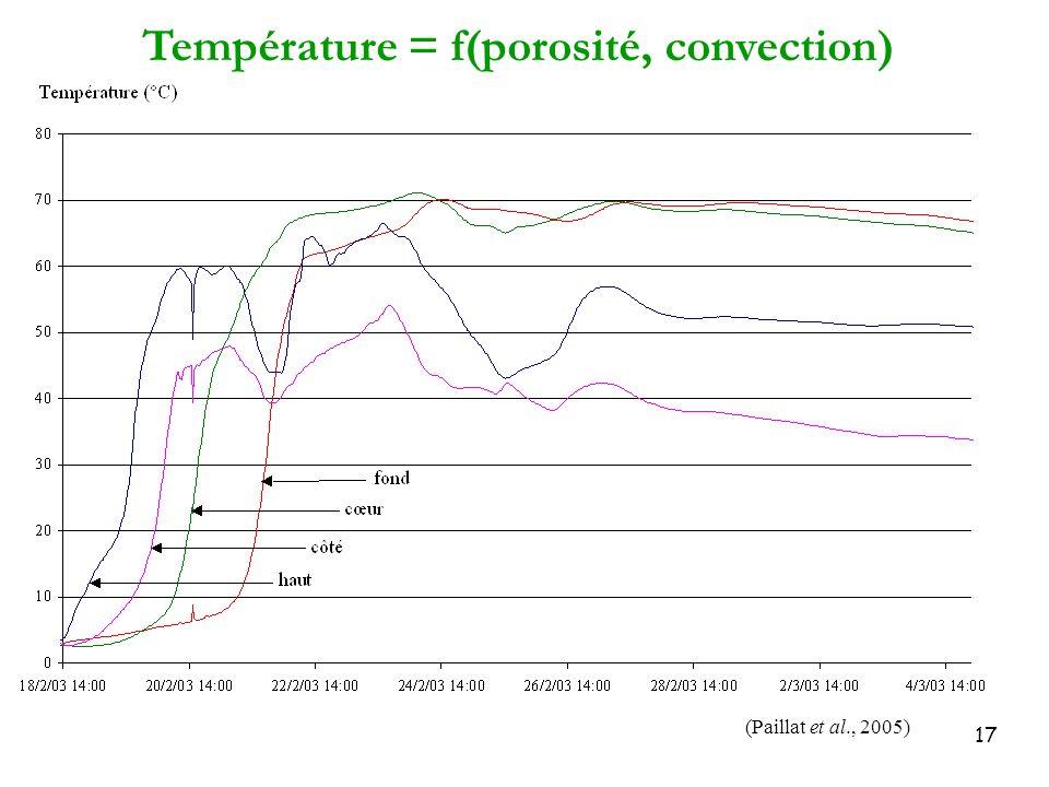 Température = f(porosité, convection)