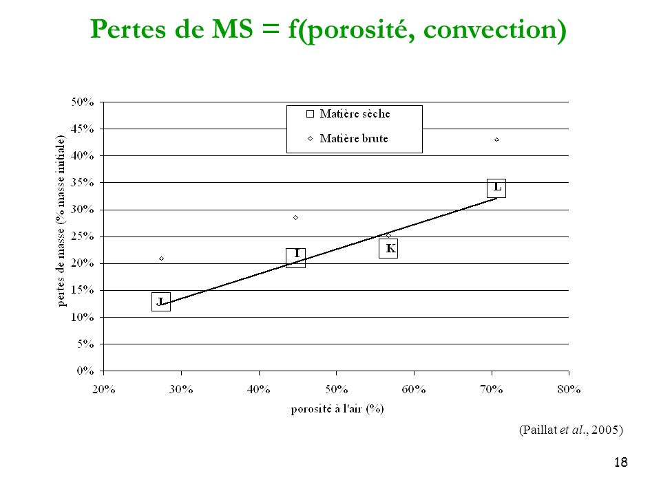 Pertes de MS = f(porosité, convection)