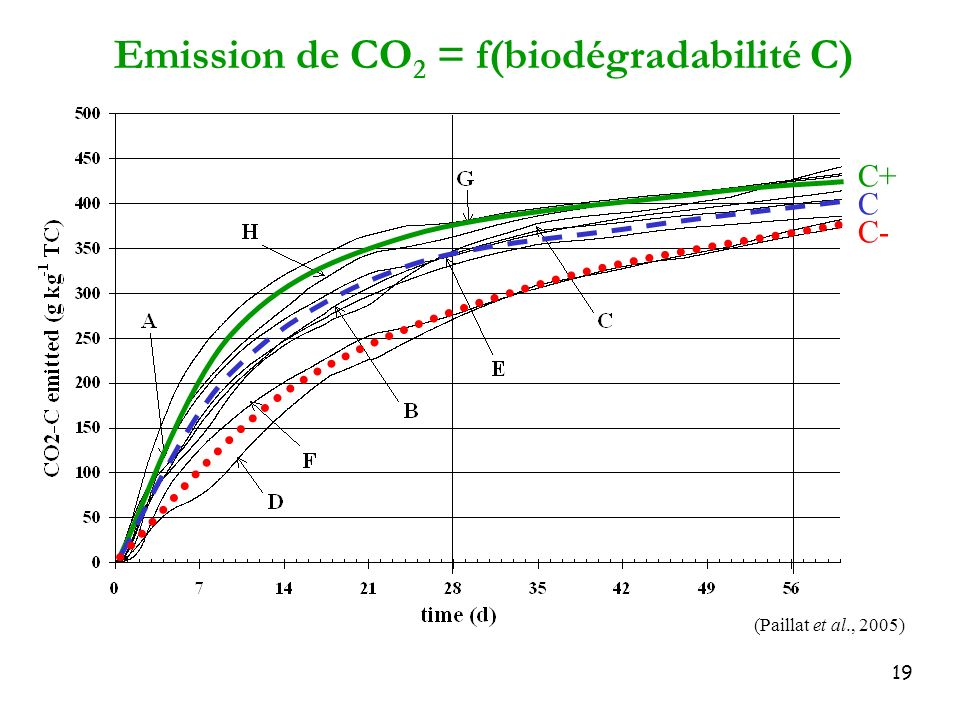 Emission de CO2 = f(biodégradabilité C)
