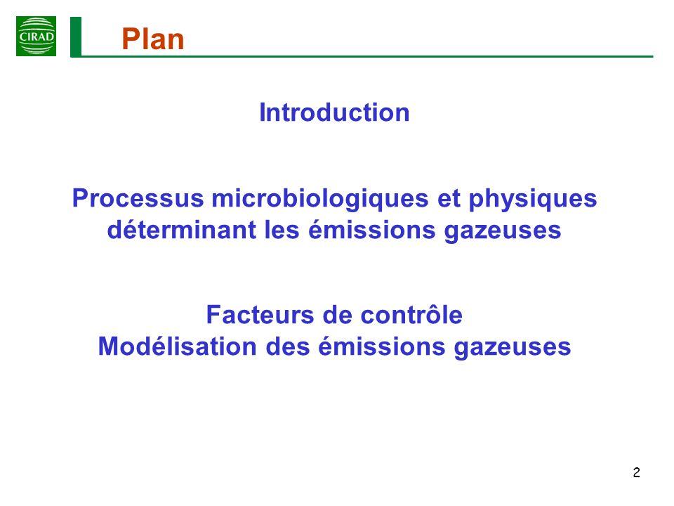 Facteurs de contrôle Modélisation des émissions gazeuses