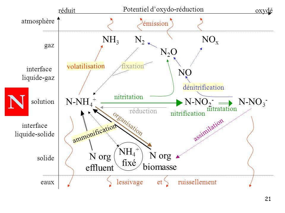 N NH3 N2 NOx NO N2O N-NO N-NH N org effluent biomasse NH4+ fixé