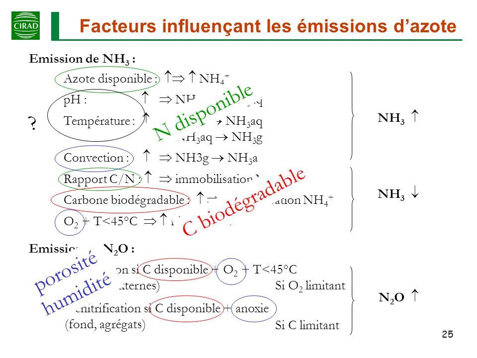N disponible C biodégradable porosité humidité