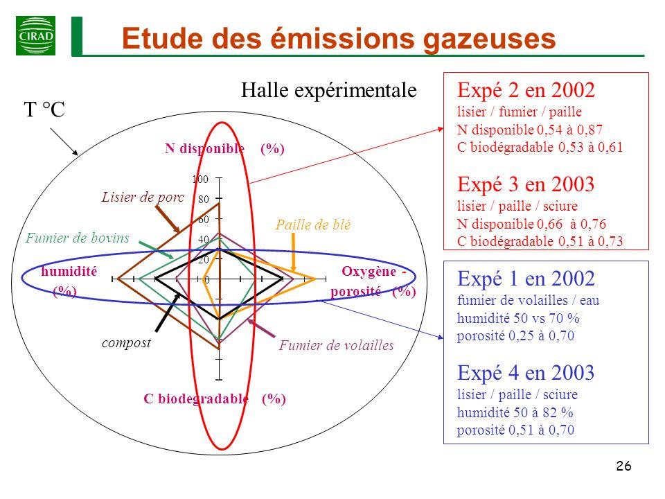 Etude des émissions gazeuses