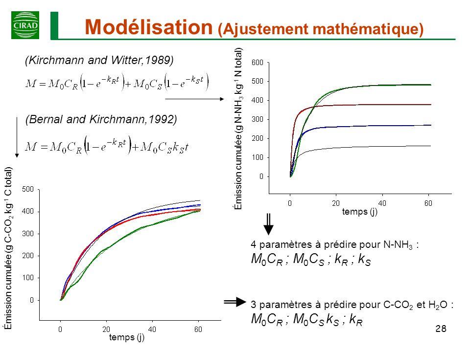 Modélisation (Ajustement mathématique)