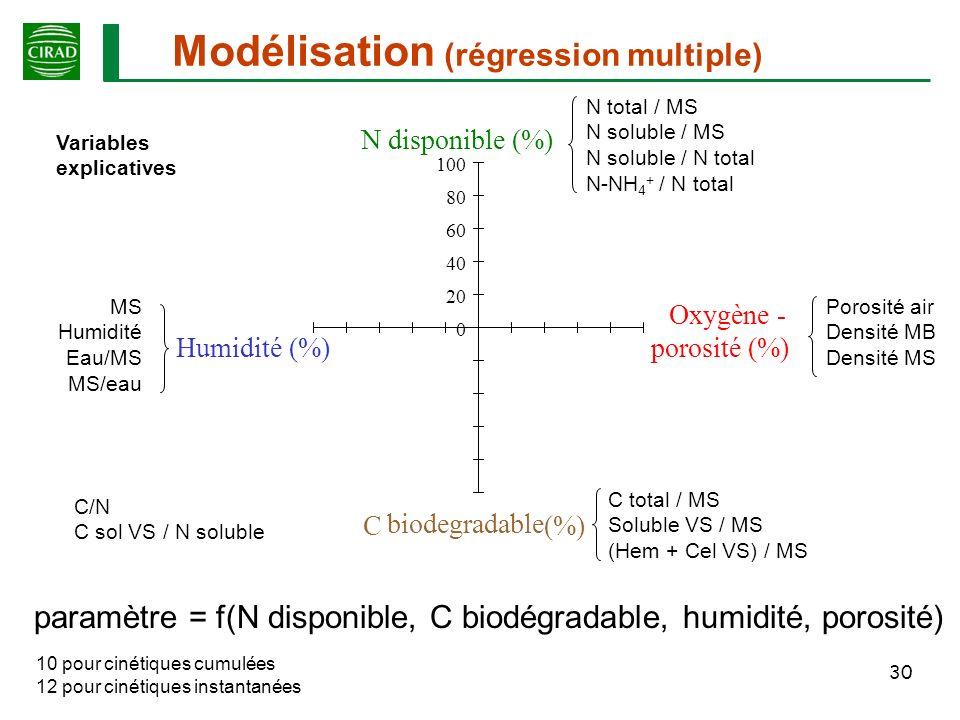 Modélisation (régression multiple)