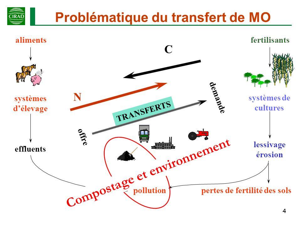 pertes de fertilité des sols