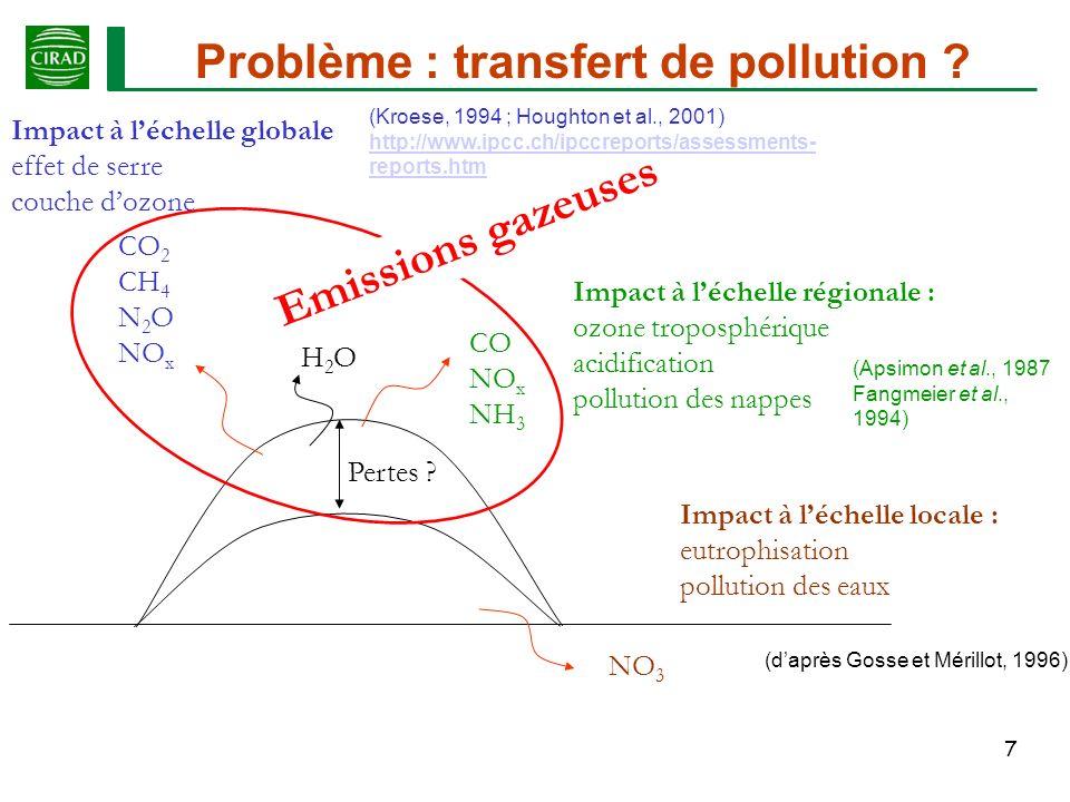 Problème : transfert de pollution