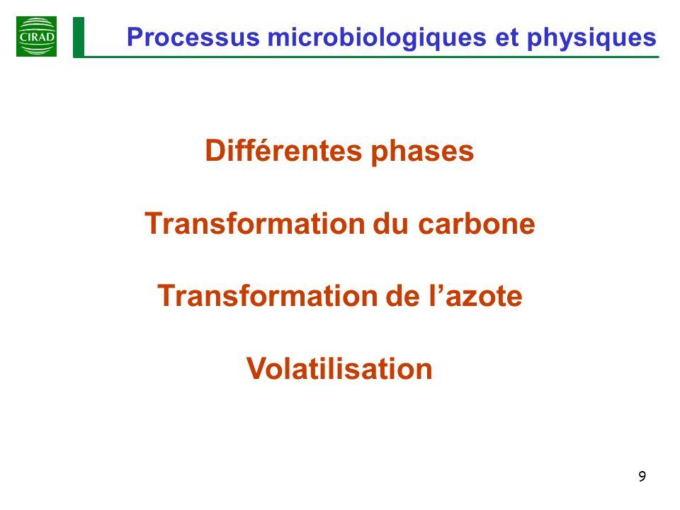 Transformation du carbone Transformation de l'azote