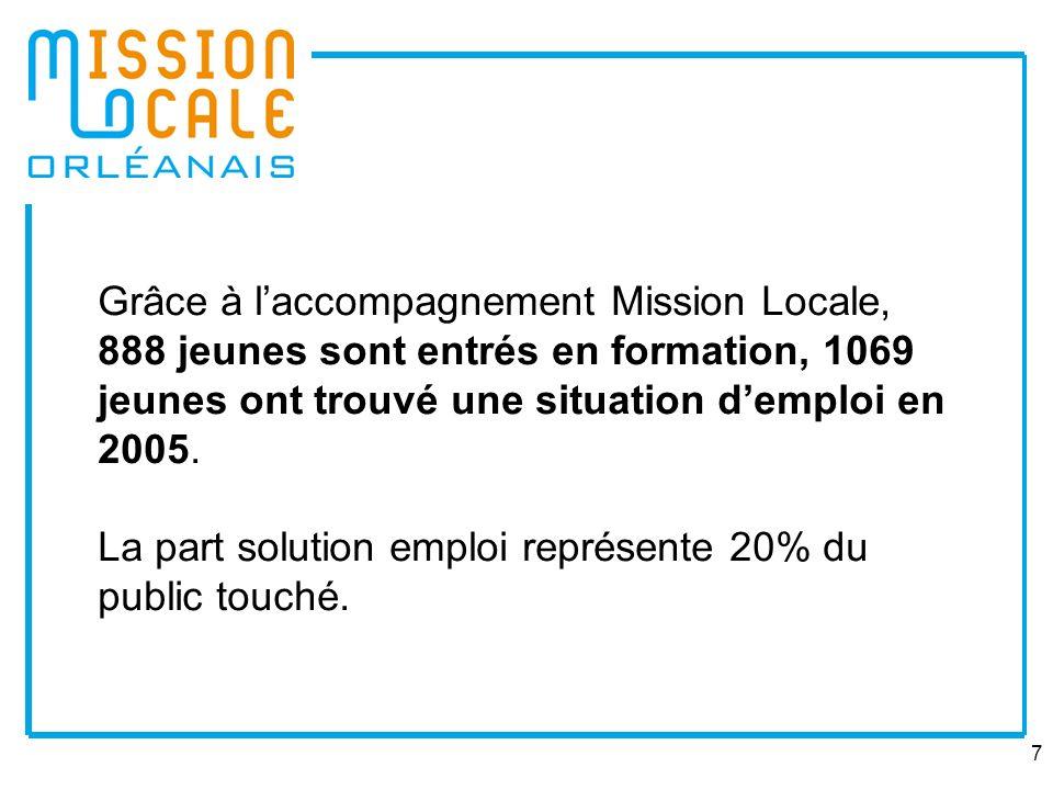 Grâce à l'accompagnement Mission Locale, 888 jeunes sont entrés en formation, 1069 jeunes ont trouvé une situation d'emploi en 2005.