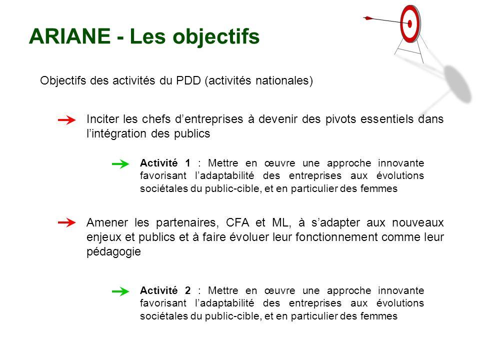 ARIANE - Les objectifs Objectifs des activités du PDD (activités nationales)