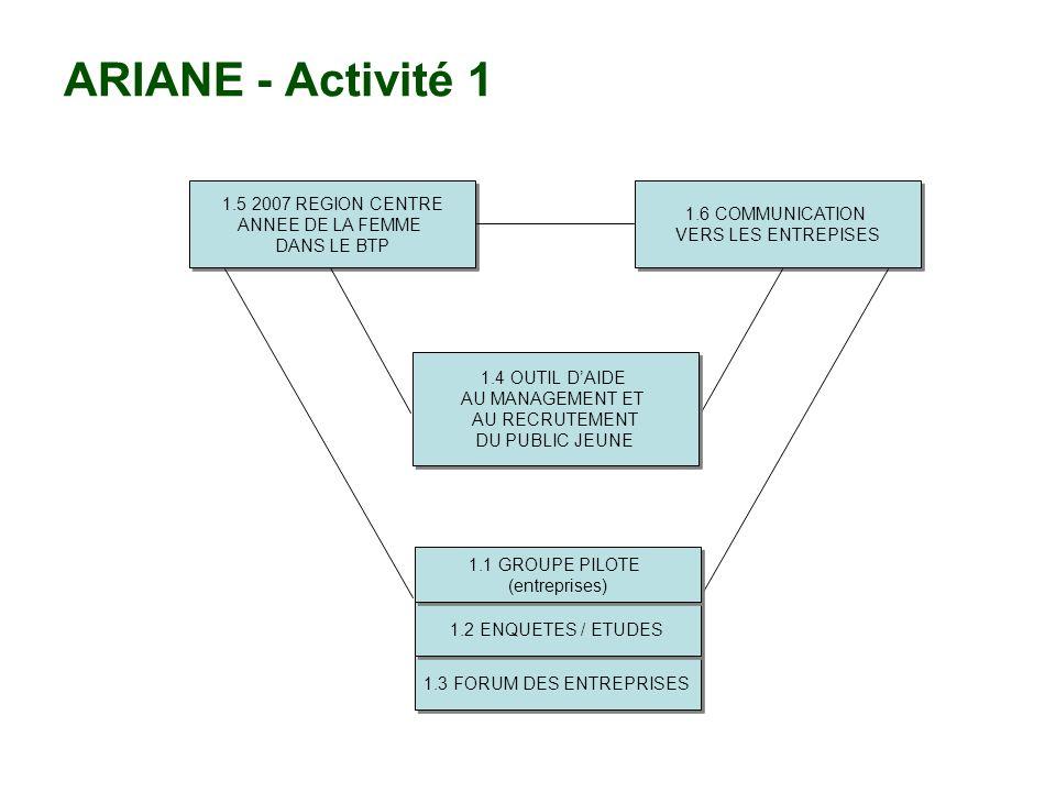 ARIANE - Activité 1 1.5 2007 REGION CENTRE