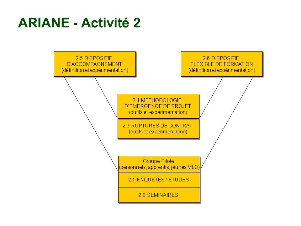 ARIANE - Activité 2 2.5 DISPOSITIF D'ACCOMPAGNEMENT